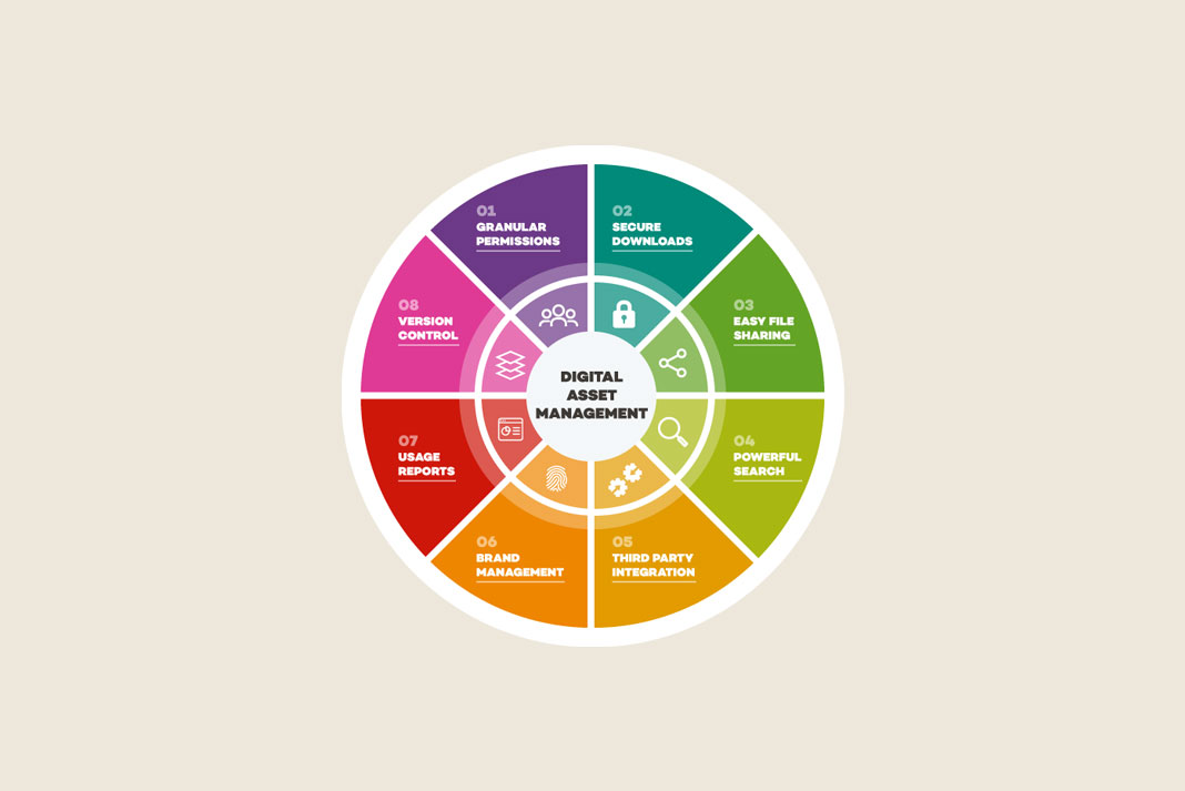 Ilustrasi Gambar Apa Saja Manfaat Dan Alasan Untuk Berinvestasi Di Dalam Software Manajemen Aset Digital